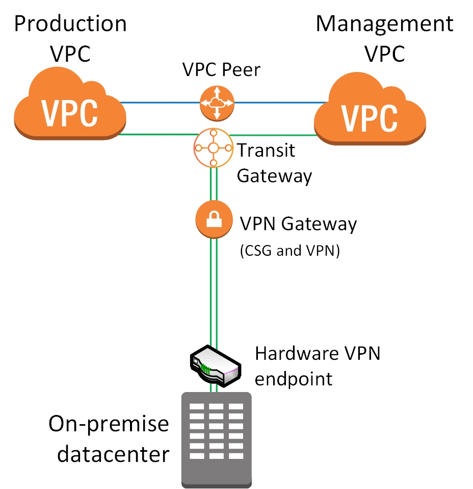 Aws Firewall: AWS Site-to-Site VPN And Transit Gateway