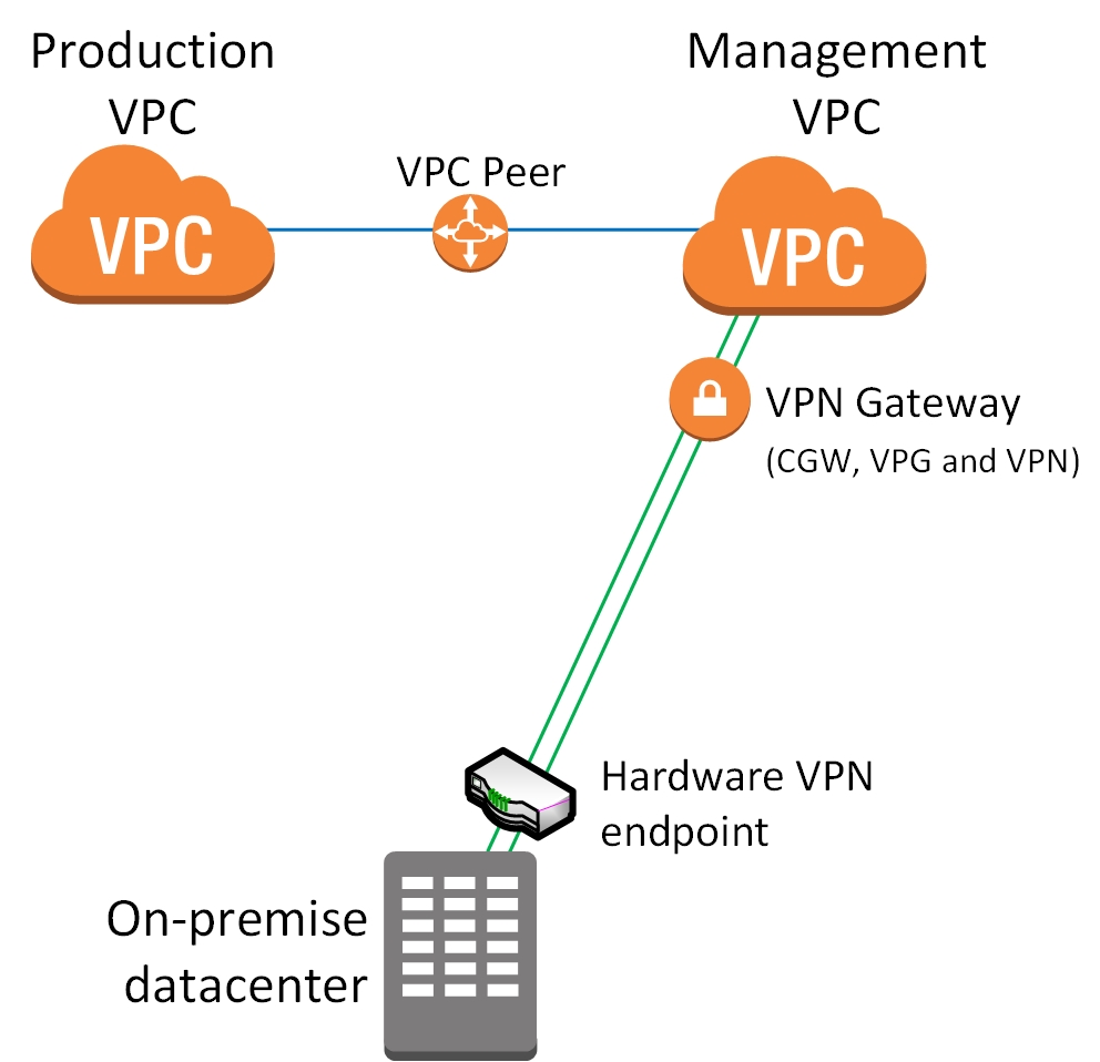 AWS Site-to-Site VPN and Transit Gateway - Kloud Blog