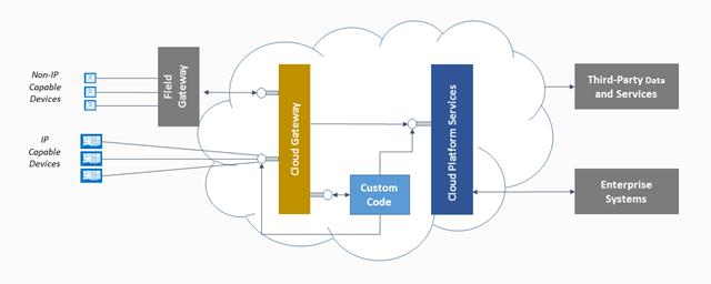 iot cloud gateway
