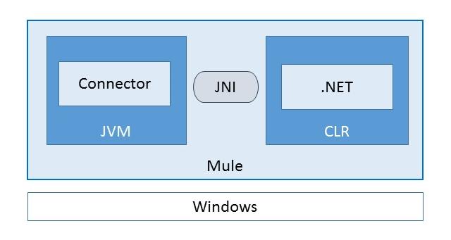 mule-net-connector---jni_thumb