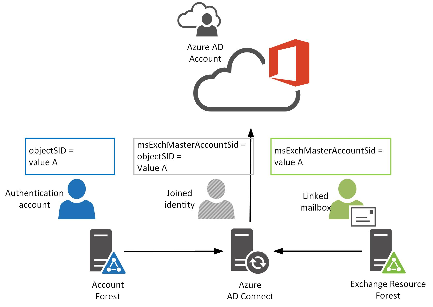Linked mailbox matched with authentication account