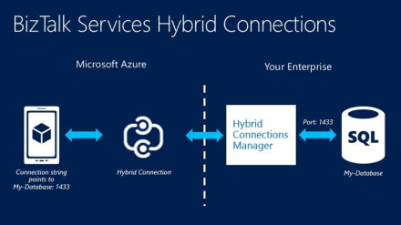 Hybrid Connection SQL