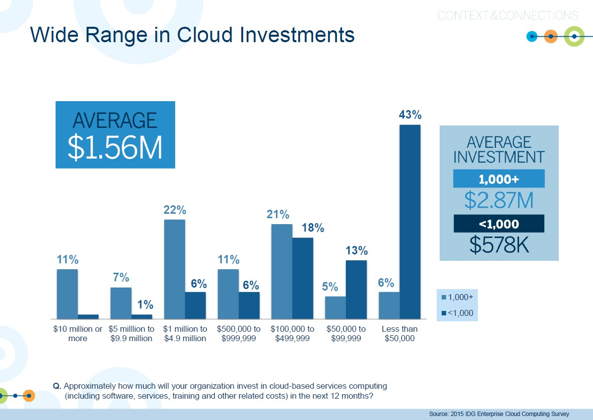 wide-range-of-cloud-investments3