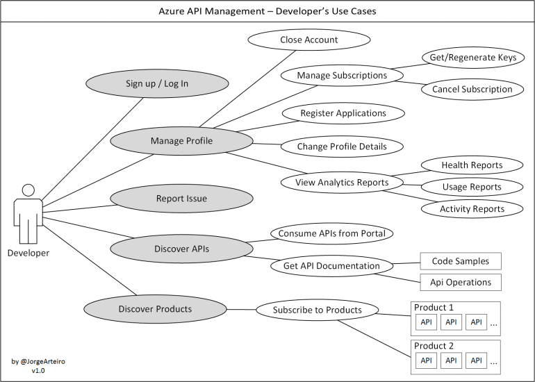 apim-use-cases-developer