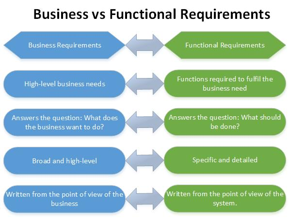 Requirements comparison