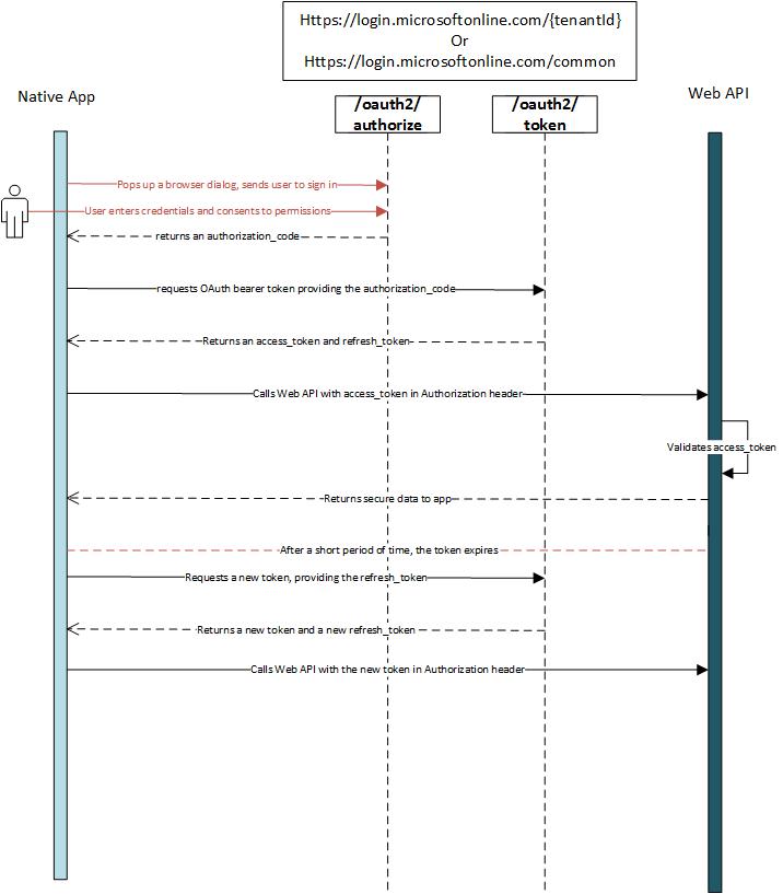 active-directory-oauth-code-flow-native-app