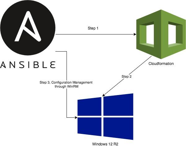 ansible windows change administrator password