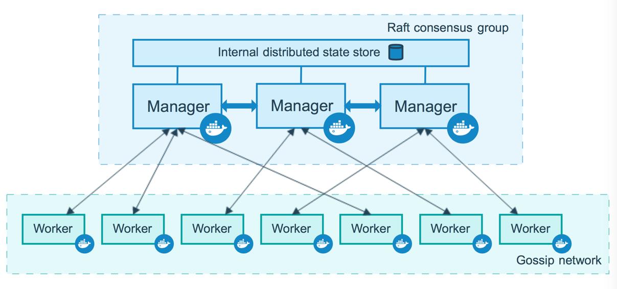 swarm-diagram