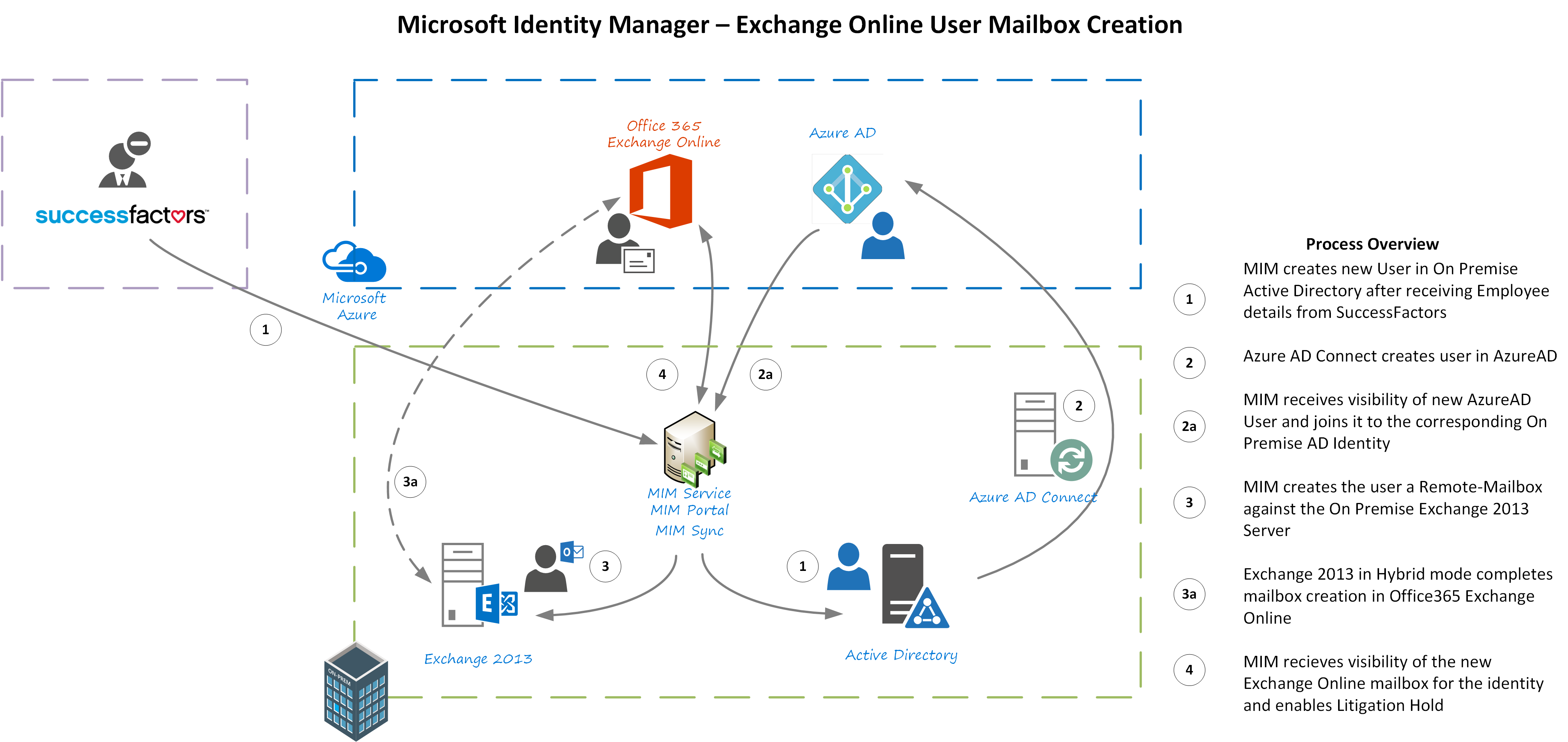 Provisioning Hybrid ExchangeExchange Online Mailboxes with Microsoft    Identity       Manager     Kloud Blog