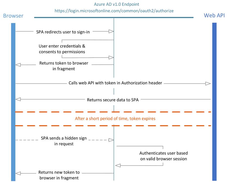 Preventing double-app-loading behaviour with ADAL js - Kloud Blog