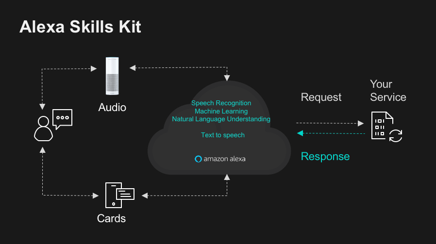 alexa-skills-kit-diagram._CB1519131325_
