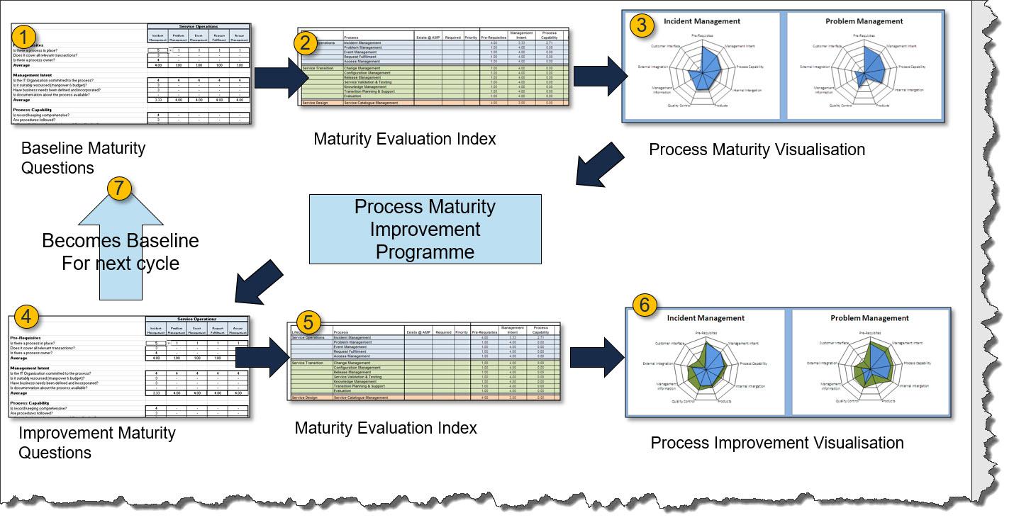IT Service Management (ITSM) - Process Maturity Evaluation