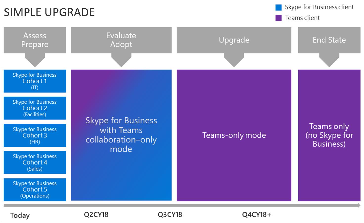 Simple-upgrade-teams