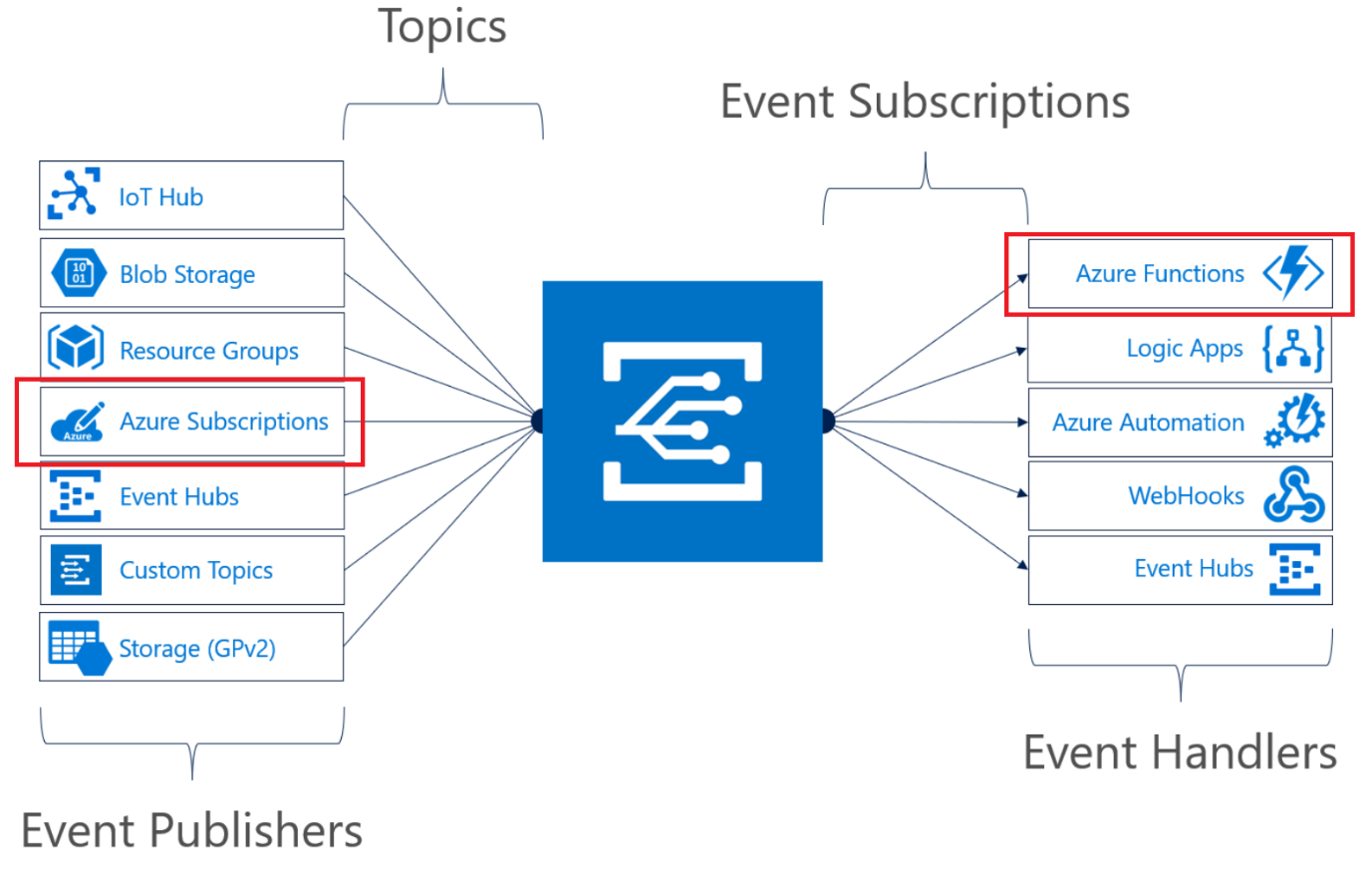 Processing Azure Event Grid events across Azure