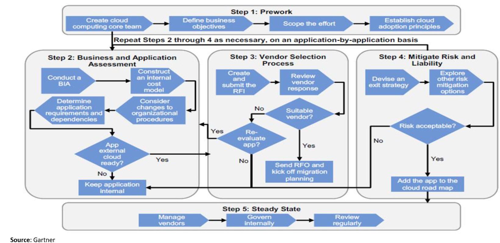 simple decision framework- cloud.jpg
